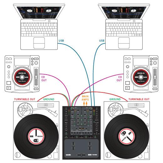 Rane TTM57 MKII 2-Channel Mixer with Serato DJ Software ...